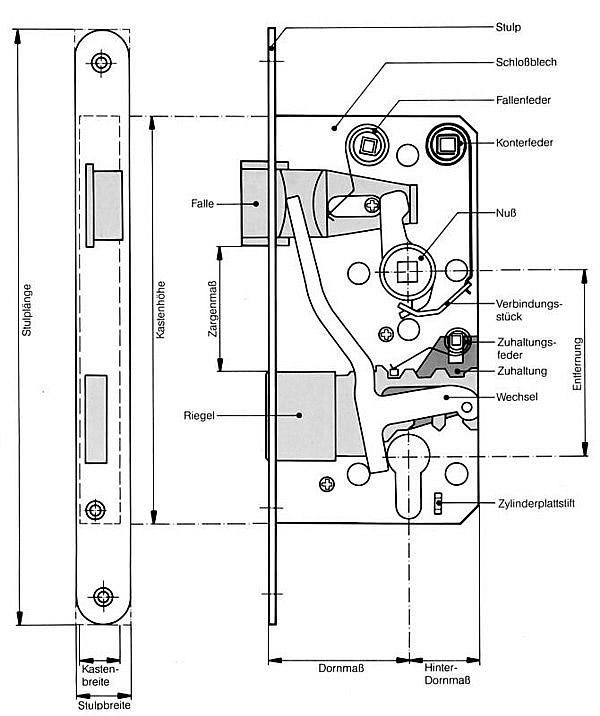 das innenleben eines einsteckschlosses gies und pelgen. Black Bedroom Furniture Sets. Home Design Ideas